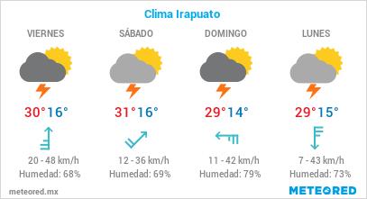 Irapuato Clima